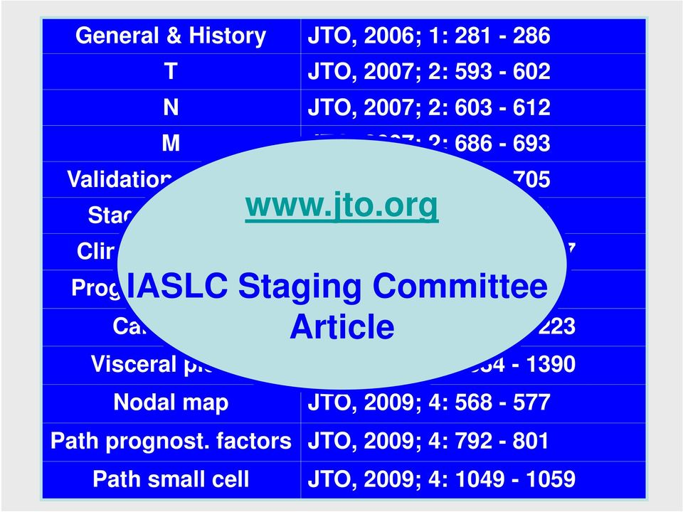 org Stage grouping JTO, 2007; 2: 706-714 Clinical small cell JTO, 2007; 2: 1067-1077 IASLC Staging Committee Prognostic factors