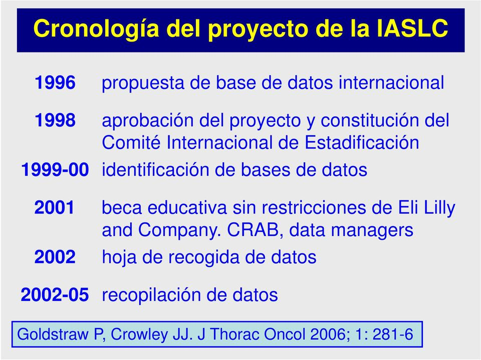 datos 2001 beca educativa sin restricciones de Eli Lilly and Company.