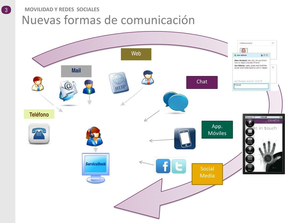 comunicación Web Mail Chat