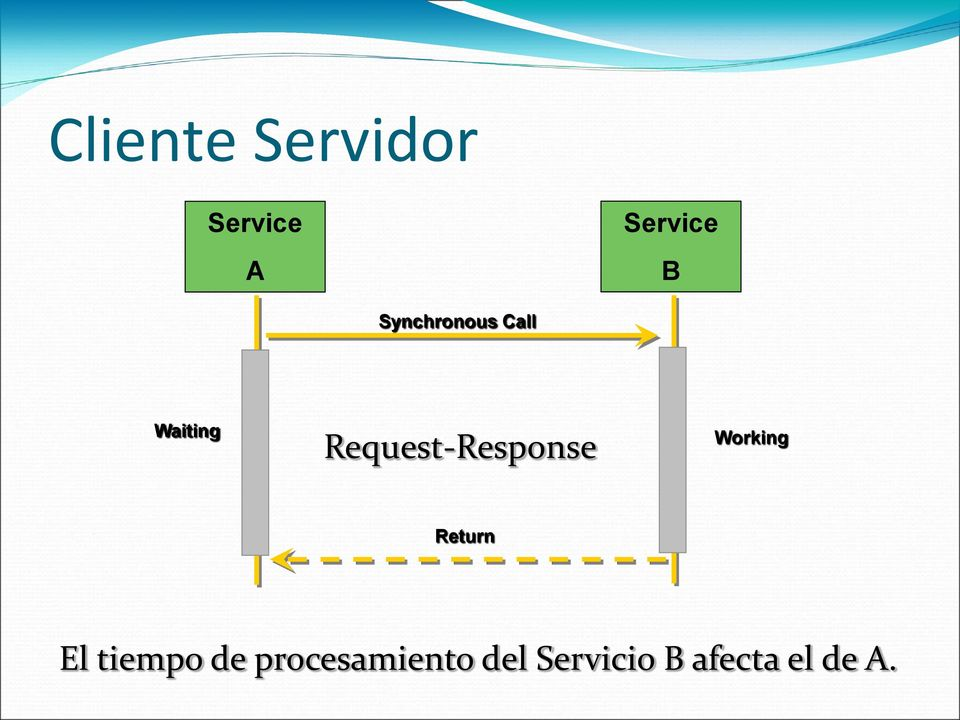 Request-Response Working Return El