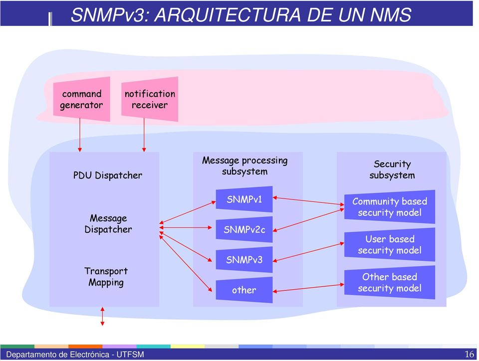 Mapping Message processing subsystem SNMPv1 SNMPv2c SNMPv3 other Security