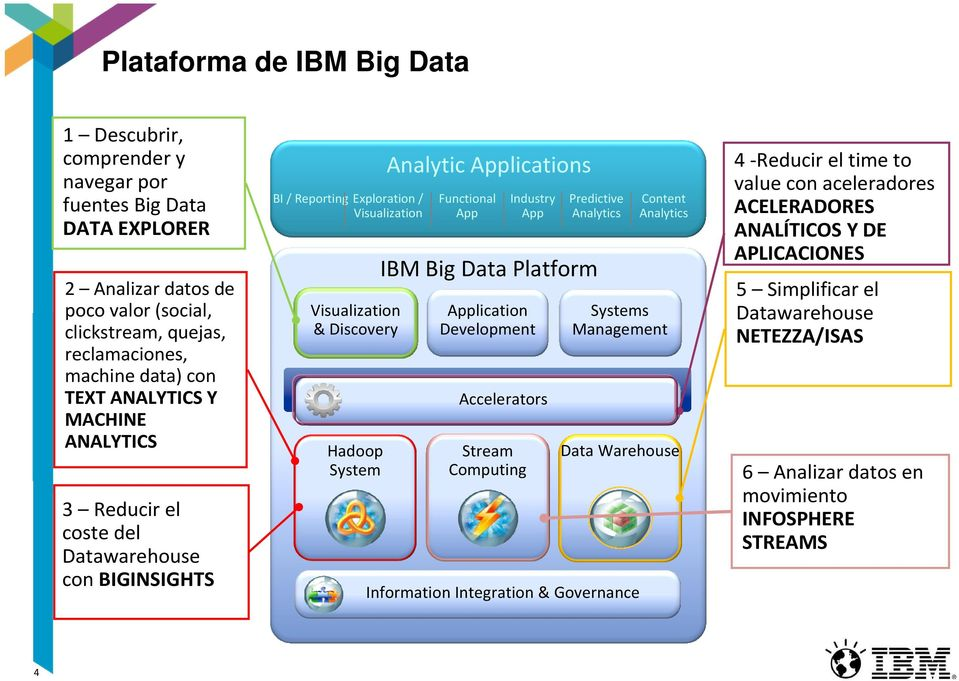 App Industry App Predictive Analytics IBM Big Data Platform Application Development Accelerators Stream Computing Content BI / Analytics Reporting Systems Management Data Warehouse Information
