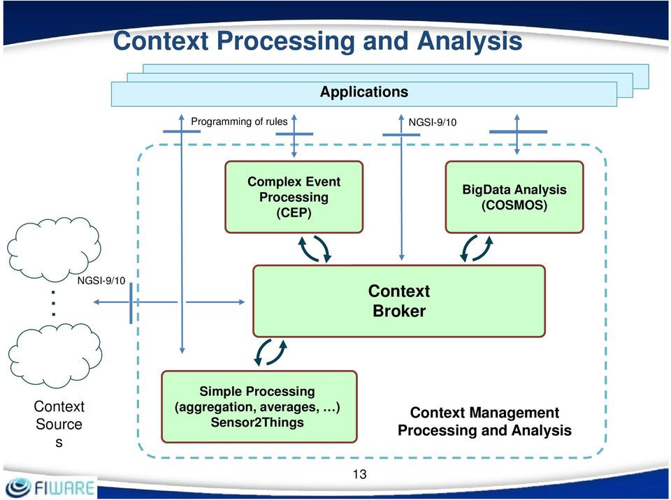 NGSI-9/10 Context Broker Context Source s Simple Processing