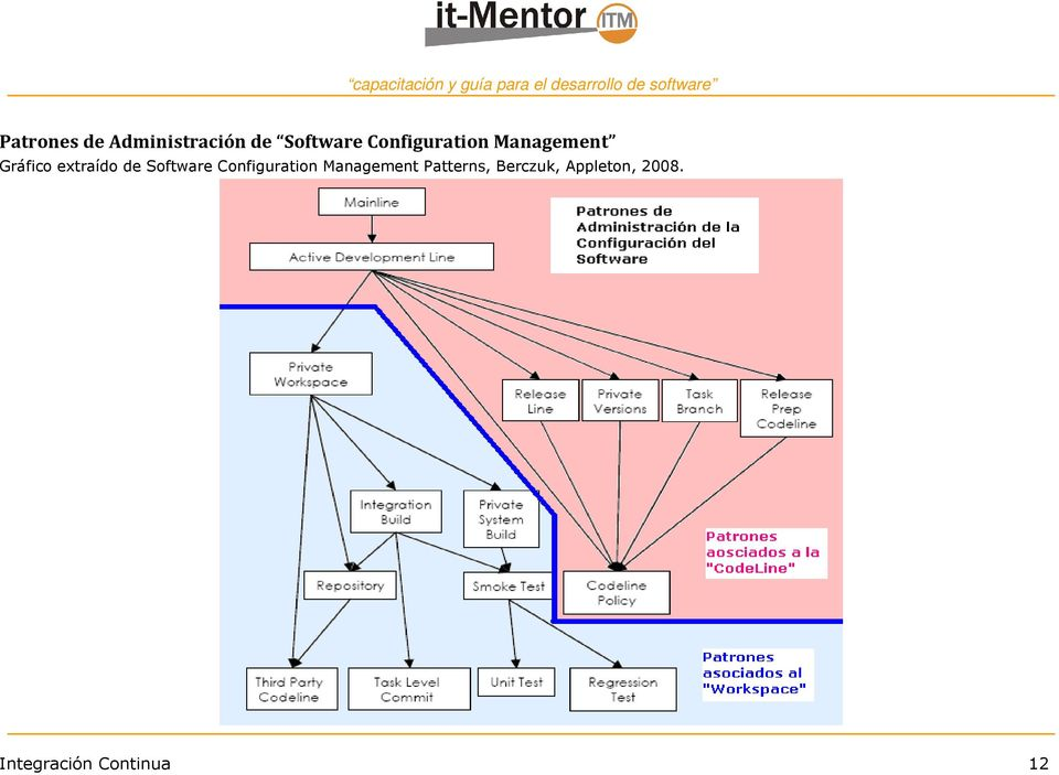 de Software Configuration Management