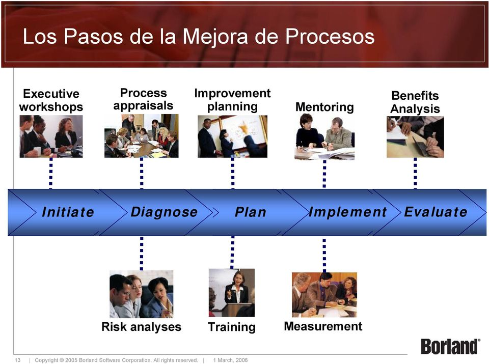 Diagnose Plan Implement Evaluate Risk analyses Training Measurement 13