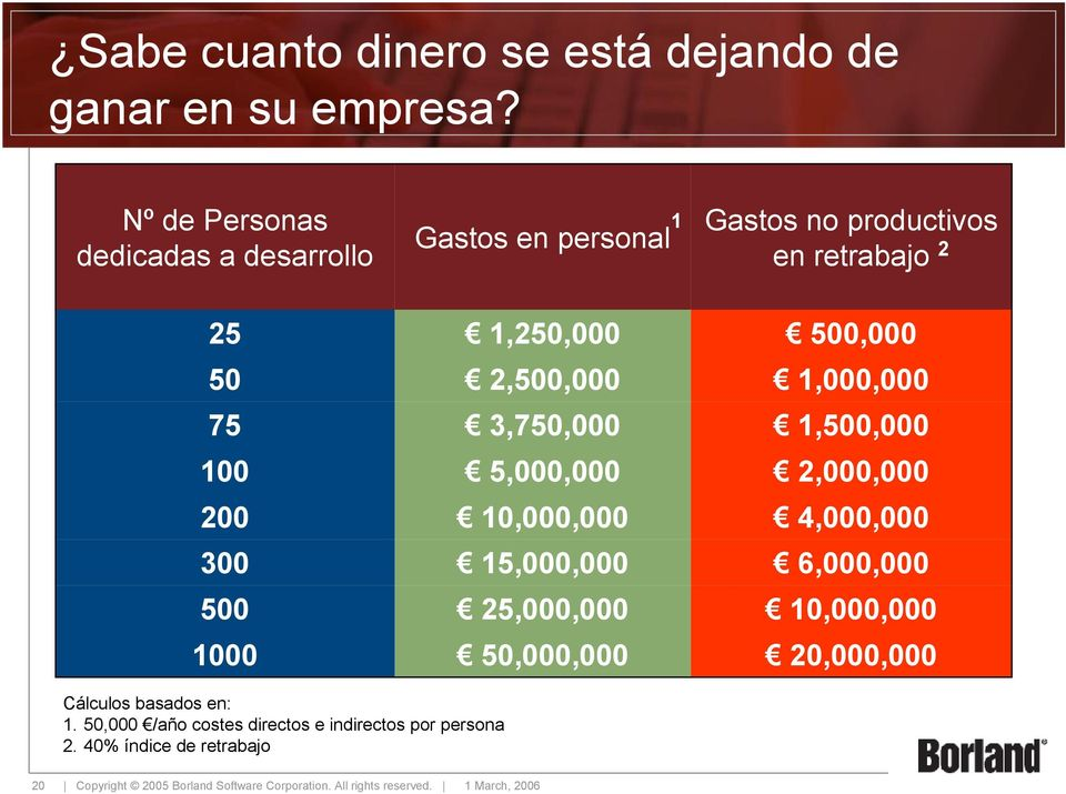10,000,000 15,000,000 25,000,000 50,000,000 1 Gastos no productivos en retrabajo 2 500,000 1,000,000 1,500,000 2,000,000 4,000,000