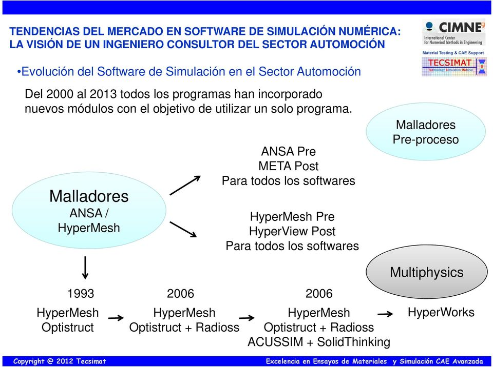 Malladores ANSA / HyperMesh ANSA Pre META Post Para todos los softwares HyperMesh Pre HyperView Post Para todos los