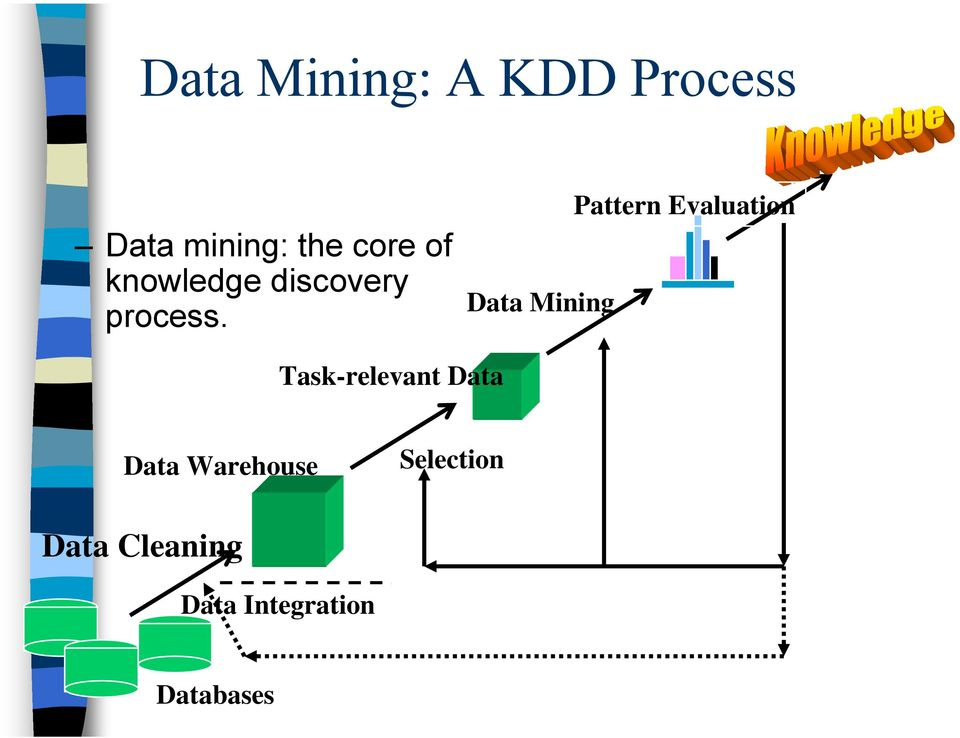 Data Mining Pattern Evaluation Task-relevant