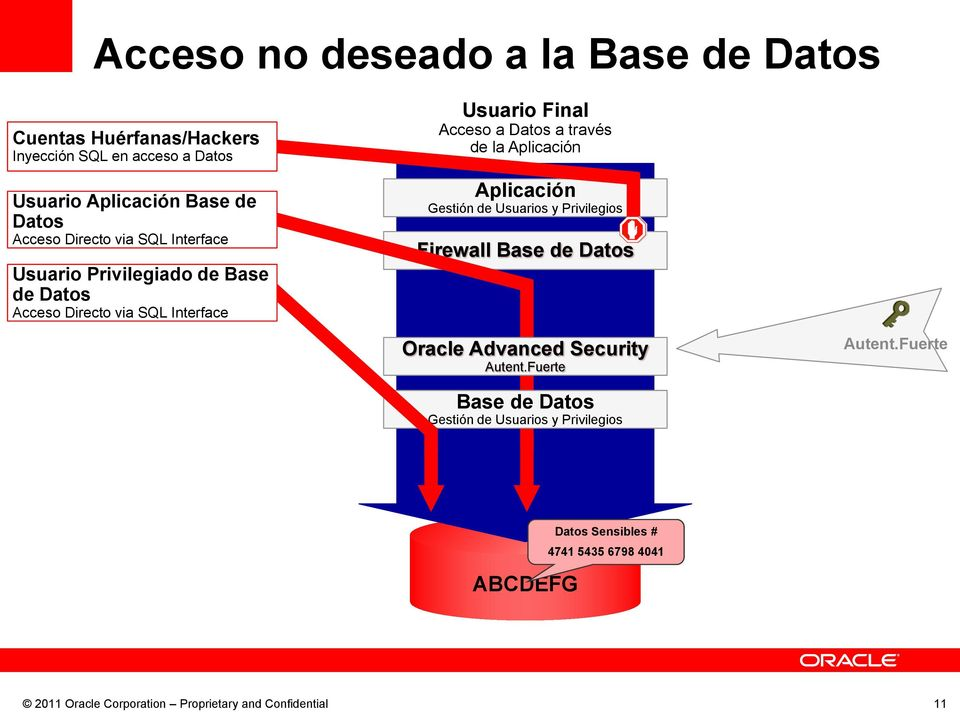 Base de Datos Usuario Final de la Firewall ABCDEFG 4741 5435