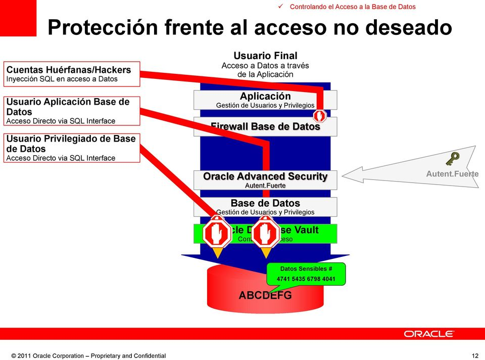 Privilegiado de Base de Datos Usuario Final de la Firewall Oracle Database Vault
