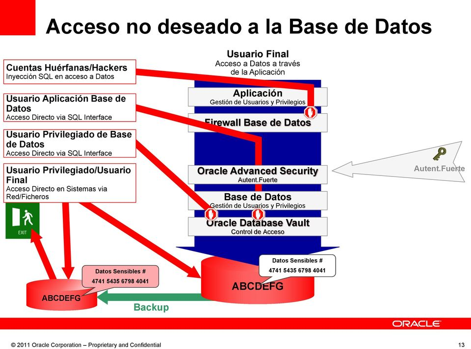 Sistemas via Red/Ficheros Usuario Final de la Firewall Oracle Database Vault Control de Acceso