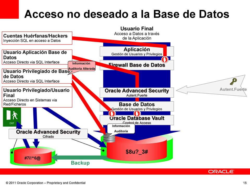 Red/Ficheros Cifrado Información Auditoría Alterada Usuario Final de la Firewall Oracle Database Vault