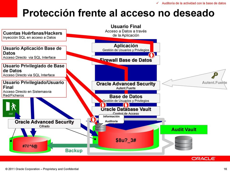 Privilegiado/Usuario Final Acceso Directo en Sistemasvia Red/Ficheros Usuario Final de la Firewall Cifrado Oracle