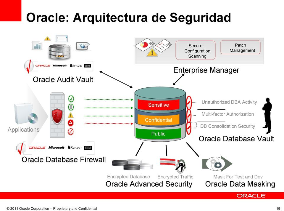 Activity Multi-factor Authorization DB Consolidation Security Oracle Database Vault Oracle Database Firewall Encrypted