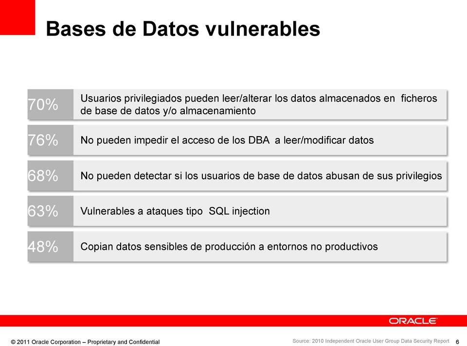 datos abusan de sus privilegios 63% Vulnerables a ataques tipo SQL injection 48% Copian datos sensibles de producción a entornos