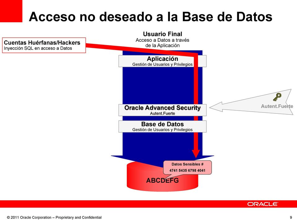 Datos Usuario Final de la ABCDEFG 4741 5435