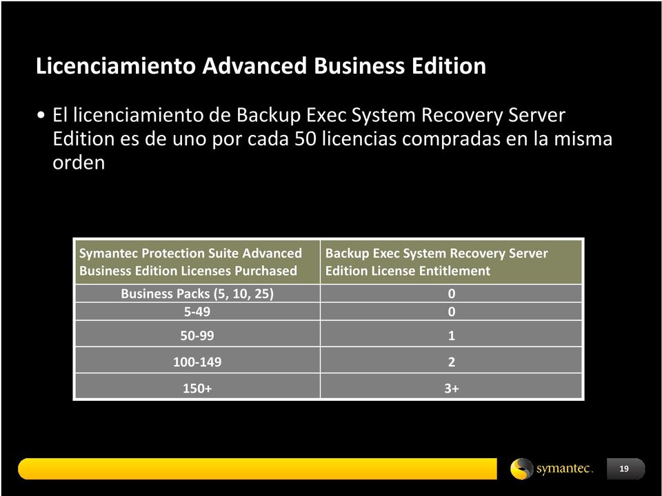 Protection Suite Advanced Backup Exec System Recovery Server Business Edition Licenses