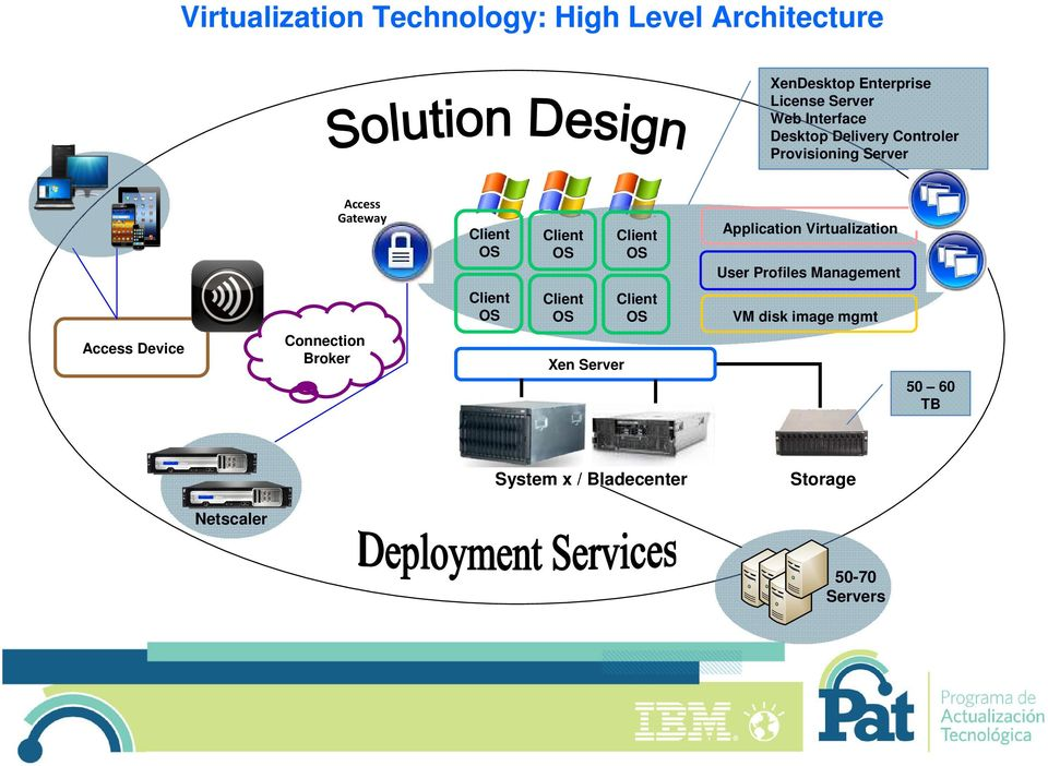 Application Virtualization User Profiles Management Client OS Client OS Client OS VM disk image