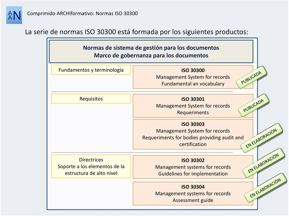 records Requeriments ISO 30303 Management System for records Requeriments for bodies providing audit and certification Directrices Soporte a los