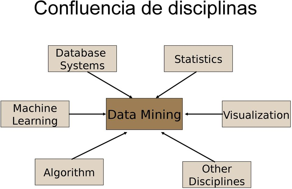 Machine Learning Data Mining