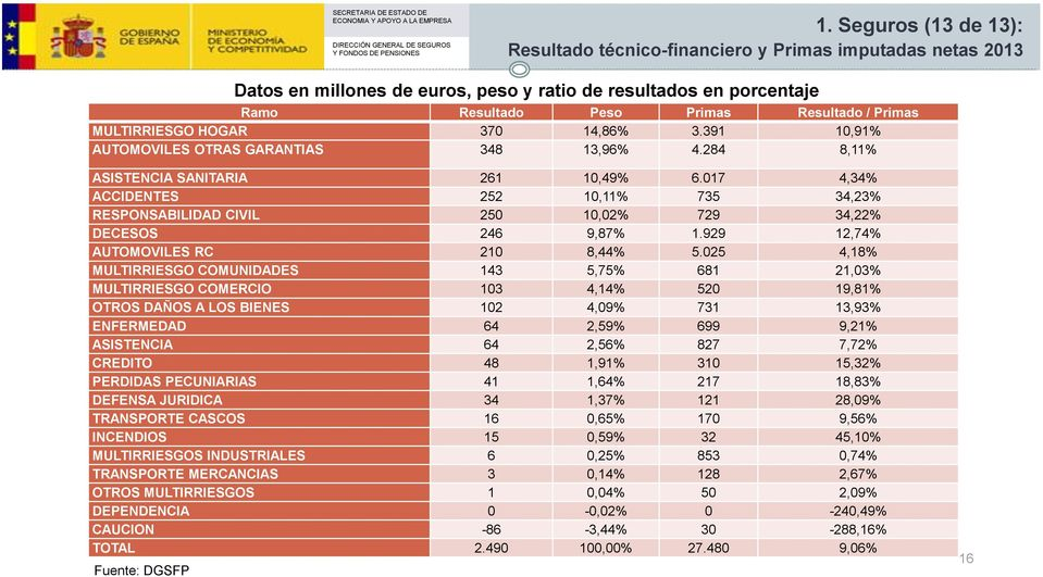 017 4,34% ACCIDENTES 252 10,11% 735 34,23% RESPONSABILIDAD CIVIL 250 10,02% 729 34,22% DECESOS 246 9,87% 1.929 12,74% AUTOMOVILES RC 210 8,44% 5.