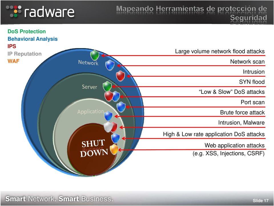 Brute force attack Intrusion, Malware High & Low rate application DoS attacks