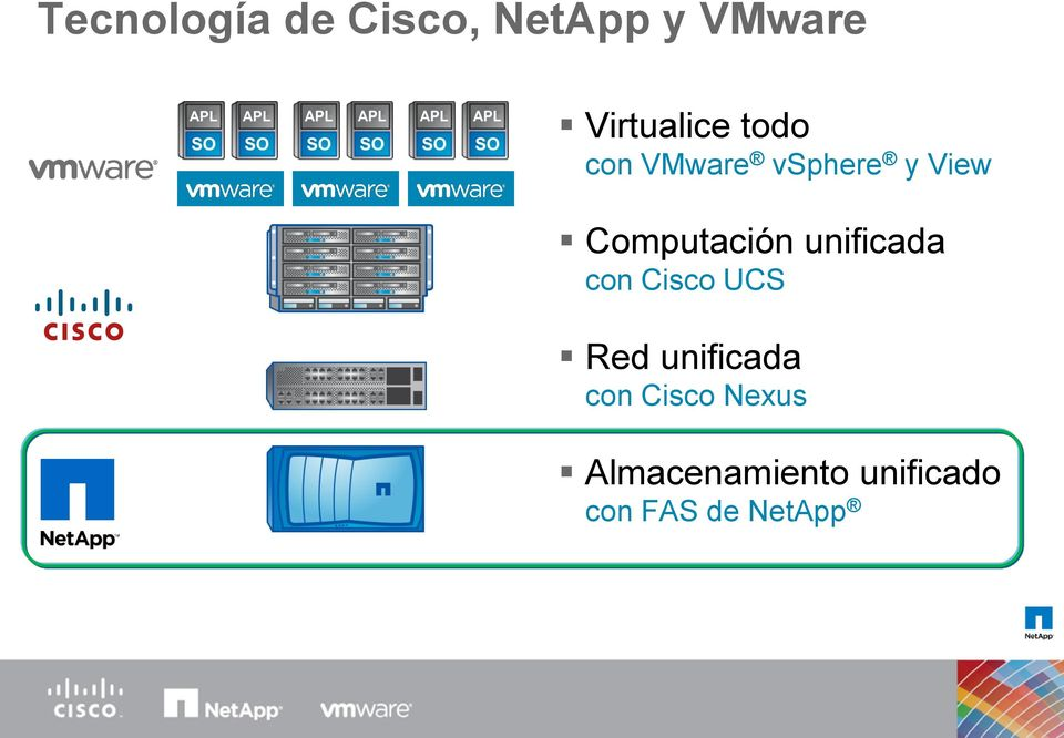 Computación unificada con Cisco UCS Red