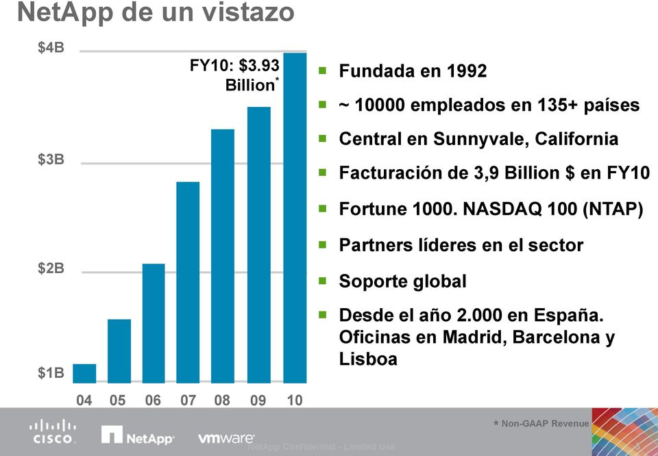 Facturación de 3,9 Billion $ en FY10 Fortune 1000.