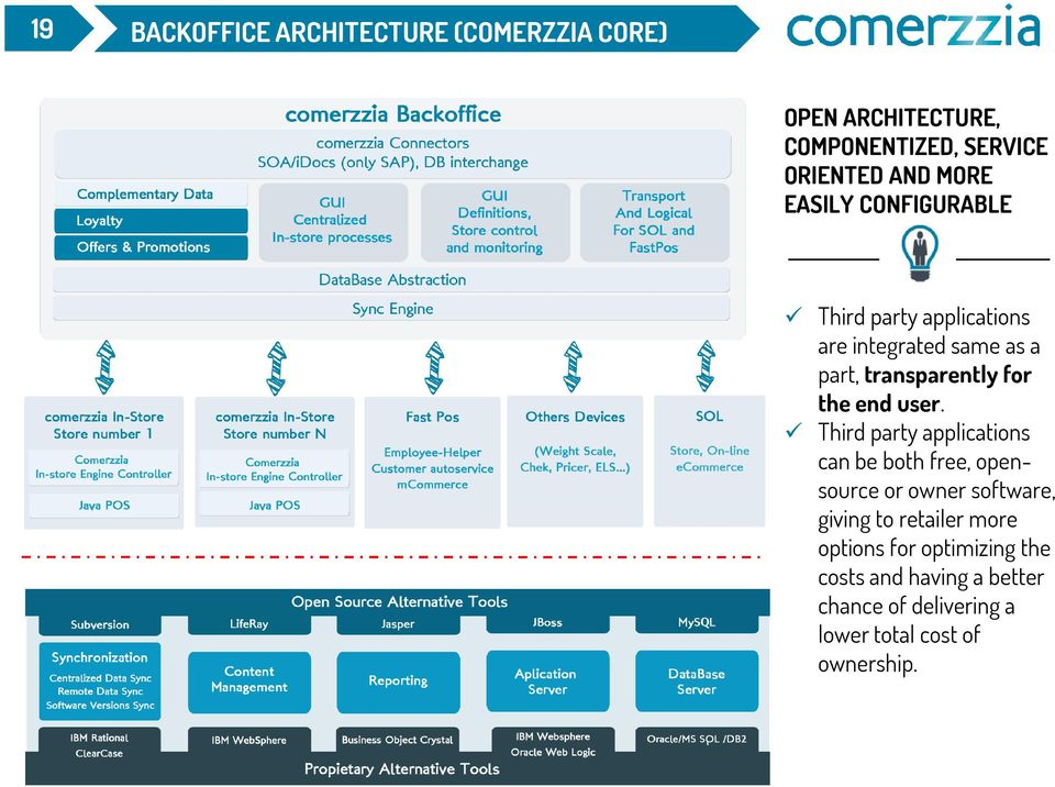 user. Third party applications can be both free, opensource or owner software, giving to retailer more