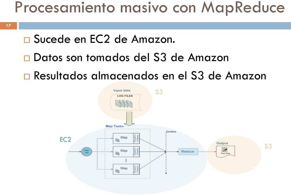 Datos son tomados del S3 de Amazon