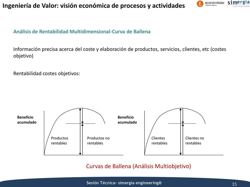 Rentabilidad costes objetivos: Beneficio acumulado Beneficio acumulado Productos rentables Productos no rentables