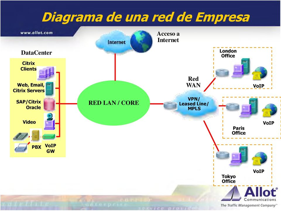 RED LAN / CORE Red WAN VPN/ Leased Line/ MPLS London Office