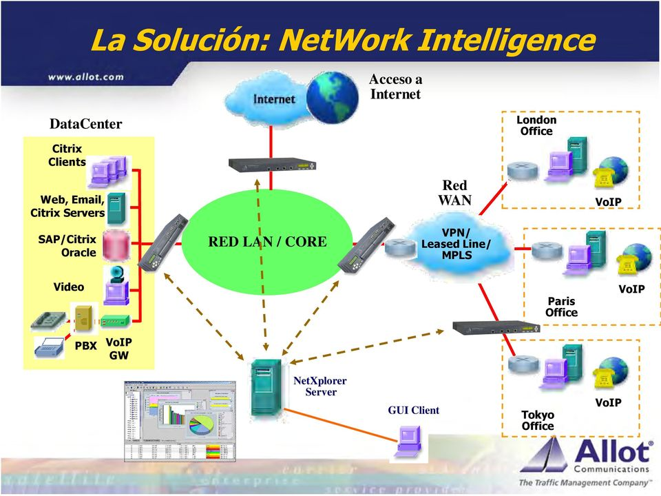 VoIP SAP/Citrix Oracle RED LAN / CORE VPN/ Leased Line/ MPLS Video