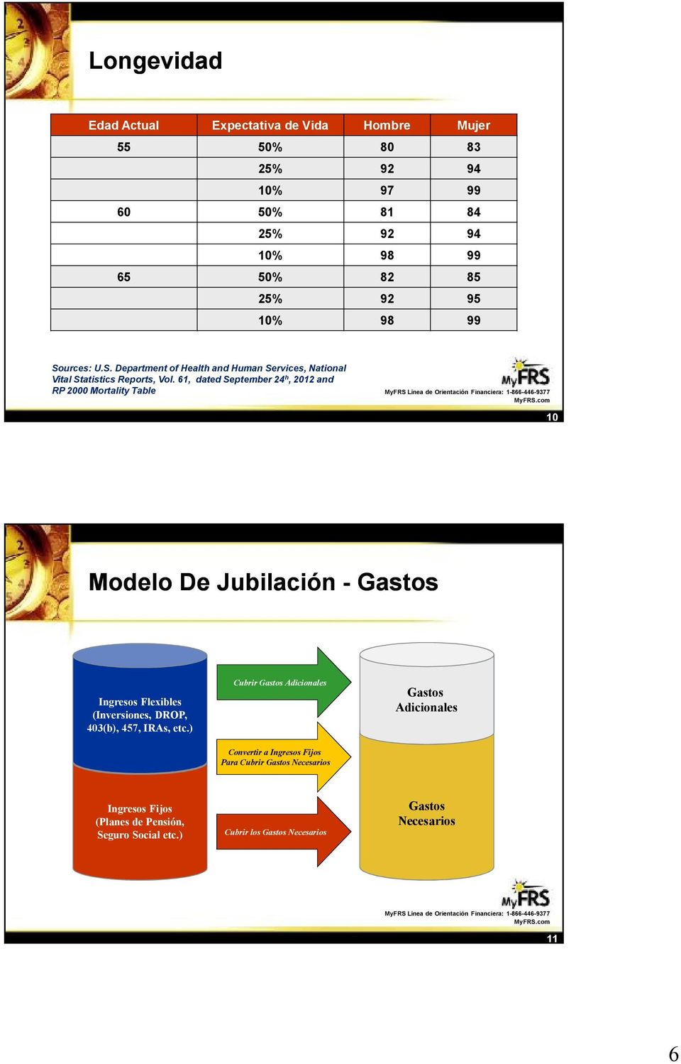 61, dated September 24 h, 2012 and RP 2000 Mortality Table 10 Modelo De Jubilación - Gastos Ingresos Flexibles (Inversiones, DROP, 403(b), 457, IRAs, etc.