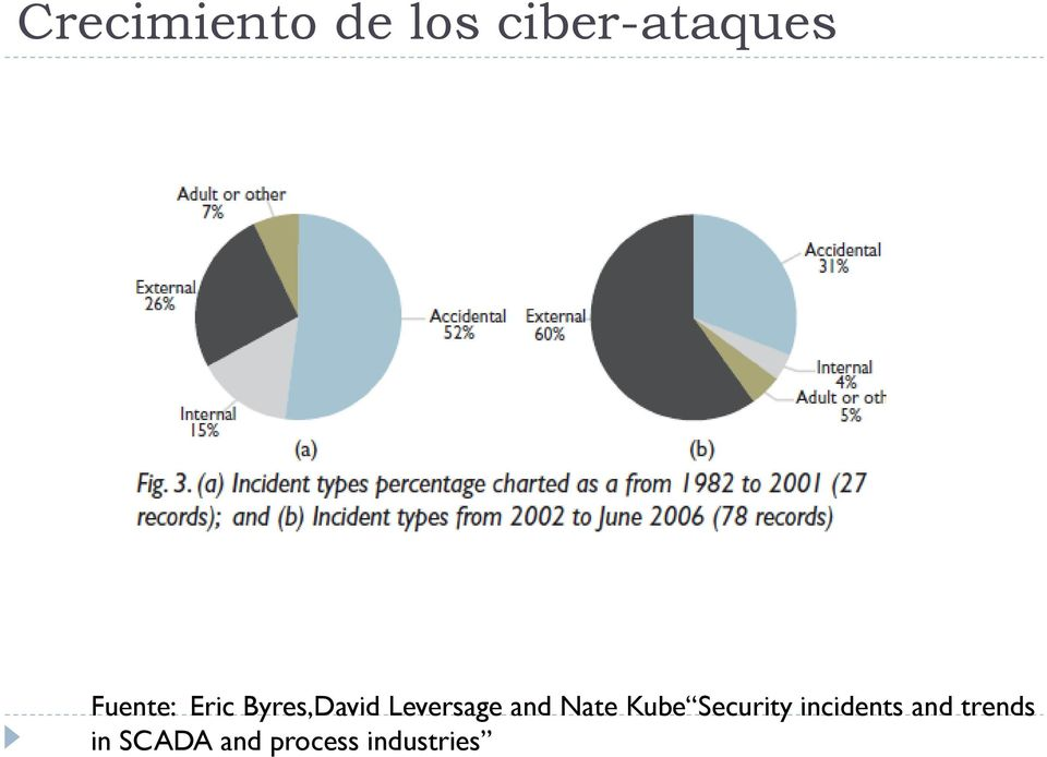 and Nate Kube Security incidents