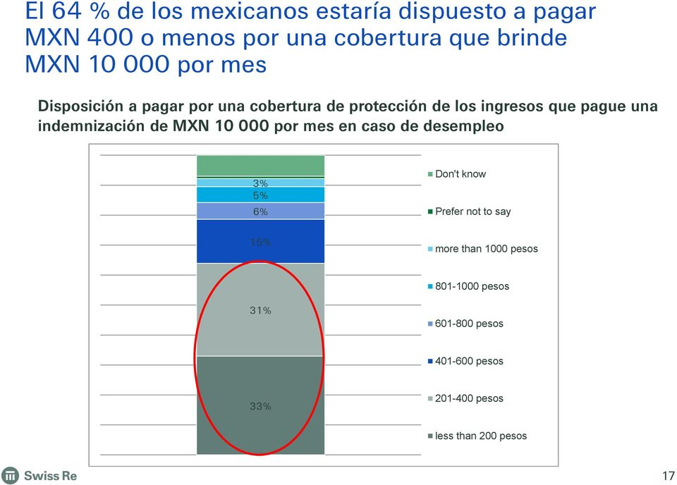 indemnización de MXN 10 000 por mes en caso de desempleo 3% 5% 6% Don't know Prefer not to say 15%