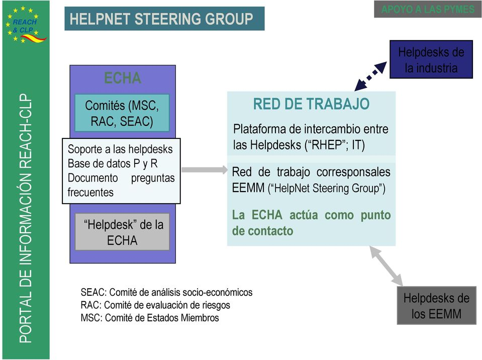 Comité de Estados Miembros RED DE TRABAJO Plataforma de intercambio entre las Helpdesks ( RHEP ; IT) Red de trabajo