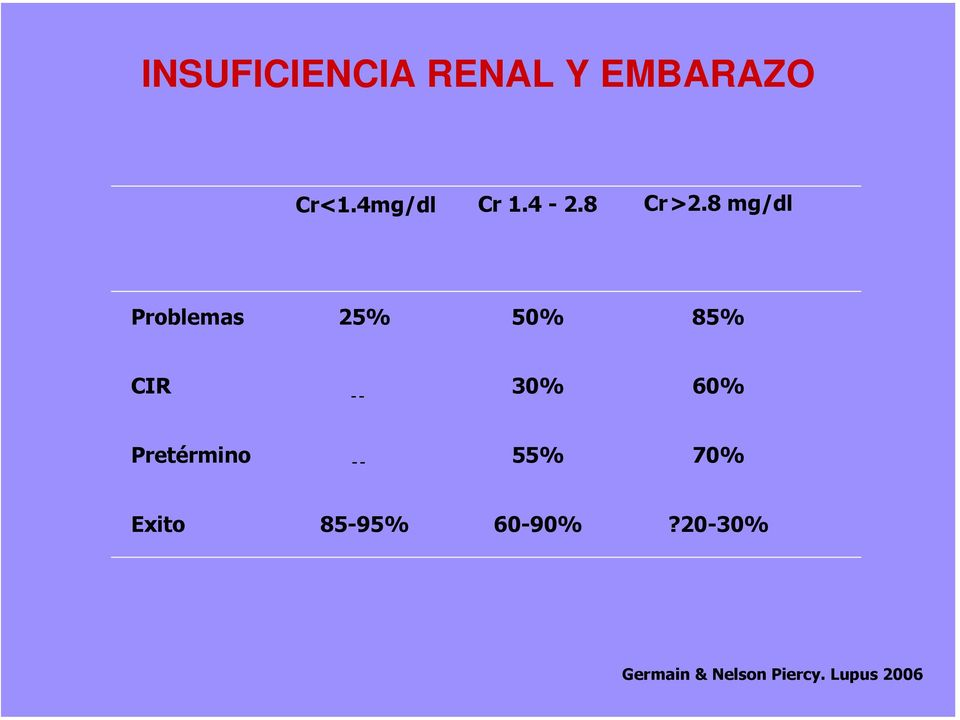 8 mg/dl Problemas 25% 50% 85% CIR -- 30% 60%
