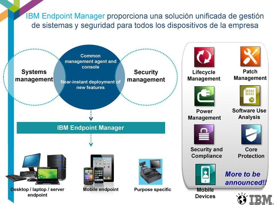 management Lifecycle Management Patch Management Power Management Software Use Analysis IBM Endpoint Manager Security and