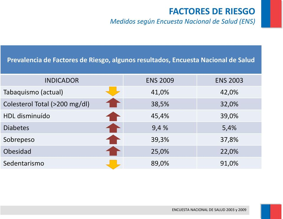 42,0% Colesterol Total (>200 mg/dl) 38,5% 32,0% HDL disminuído 45,4% 39,0% Diabetes 9,4 % 5,4%