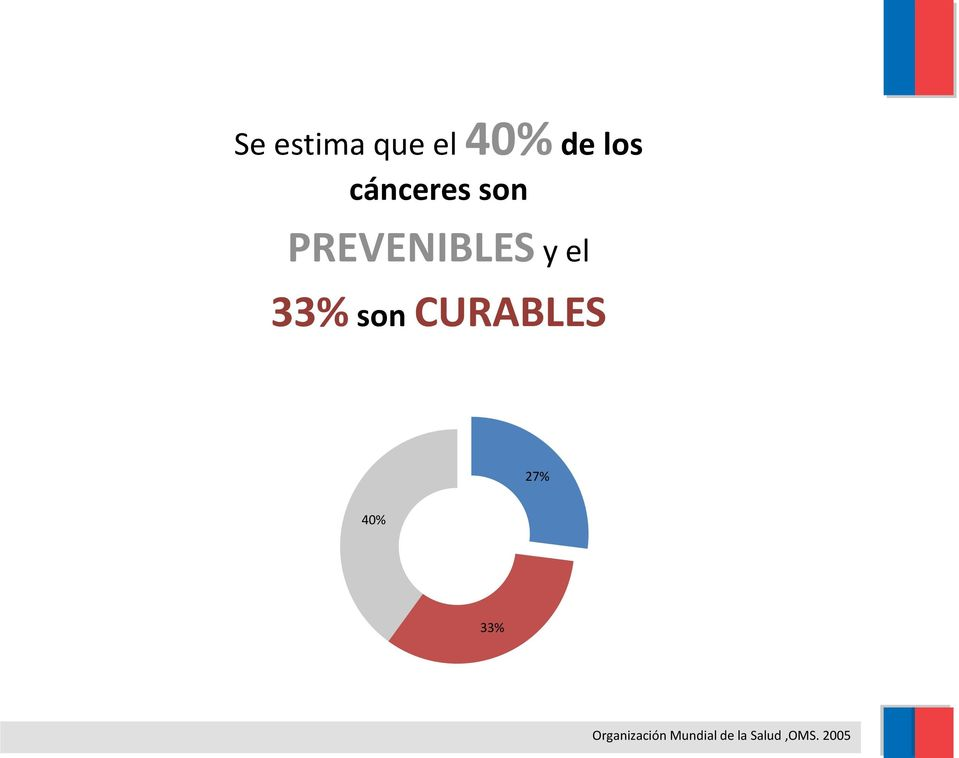 33% son CURABLES 27% 40% 33%