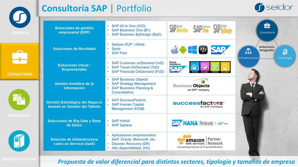 del Negocio basado en Gestión del Talento Soluciones de Big Data y Base de Datos Solución de Infraestructura como un Servicio (IaaS) SAP Customer ondemand CoD) SAP Travel OnDemand (ToD) SAP Financial