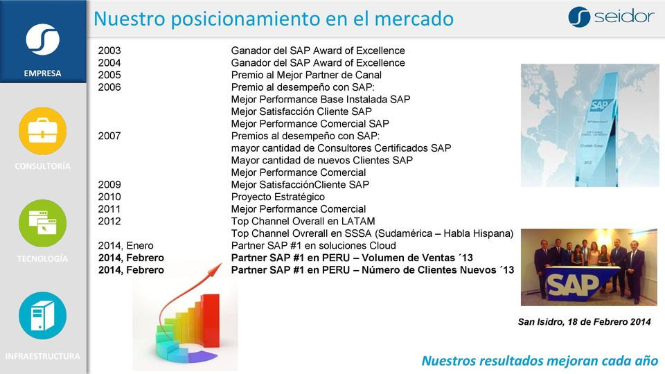 nuevos Clientes SAP Mejor Performance Comercial 2009 Mejor SatisfacciónCliente SAP 2010 Proyecto Estratégico 2011 Mejor Performance Comercial 2012 Top Channel Overall en LATAM Top Channel Ovrerall en