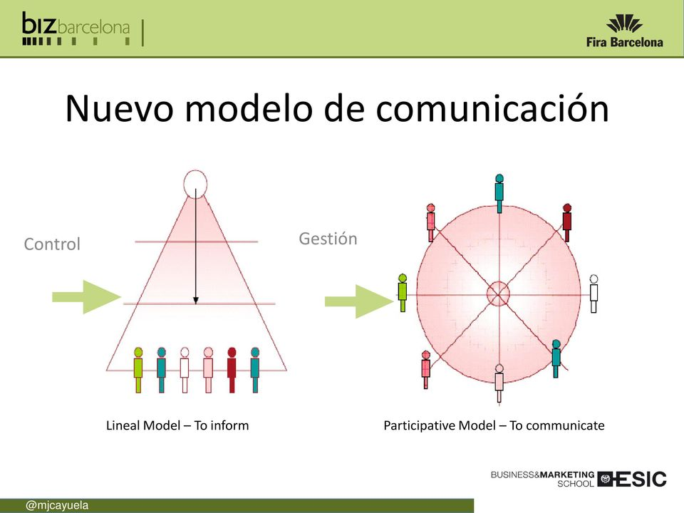 Gestión Lineal Model To