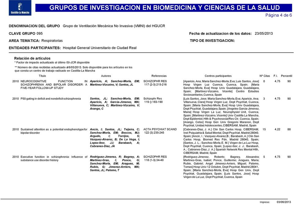 Percentil 2010 NEUROCOGNITIVE FUNCTION IN Aparicio, A; Sanchez-Morla, EM; SCHIZOPHR RES [Aparicio, Ana; Maria Sanchez-Morla, Eva; Luis Santos, Jose] 0 4,75 90 SCHIZOPHRENIA AND BIPOLAR DISORDER: A