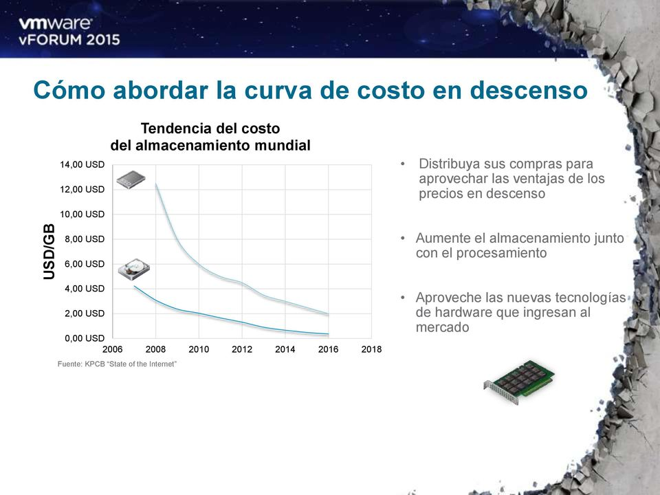 6,00 USD 4,00 USD 2,00 USD 0,00 USD 2006 2008 2010 2012 2014 2016 2018 Fuente: KPCB State of the Internet