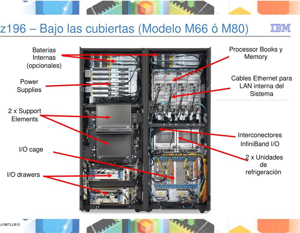 para LAN interna del Sistema 2 x Support Elements I/O cage I/O