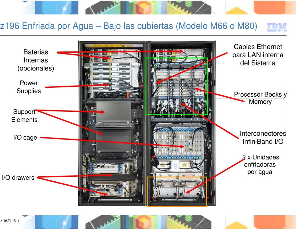 drawers Cables Ethernet para LAN interna del Sistema Processor Books y