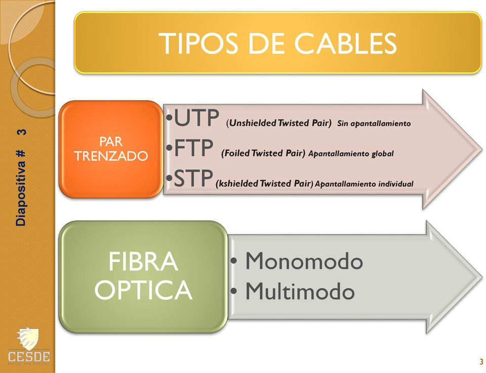 Apantallamiento global STP (kshielded Twisted Pair)