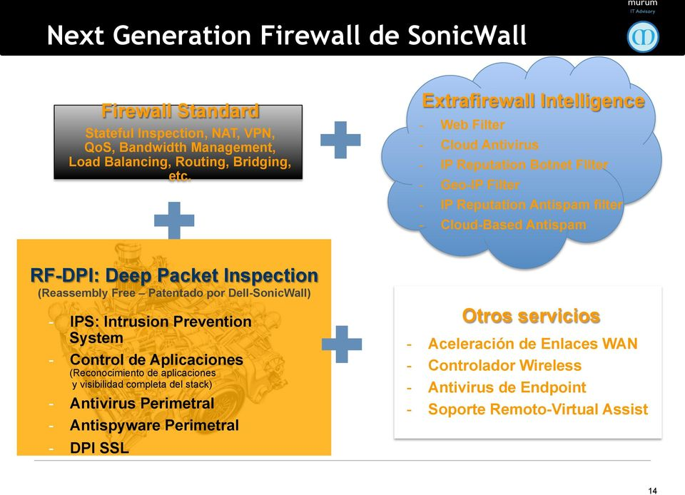 Packet Inspection (Reassembly Free Patentado por Dell-SonicWall) - IPS: Intrusion Prevention System - Control de Aplicaciones (Reconocimiento de aplicaciones y visibilidad